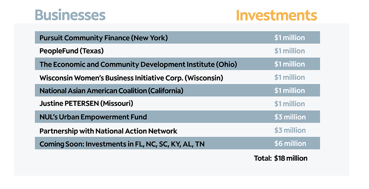 Spectrum Community Investment Loan Fund